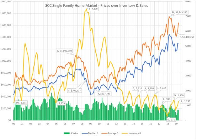 San Jose Real Estate Market Trends Graph May 2019