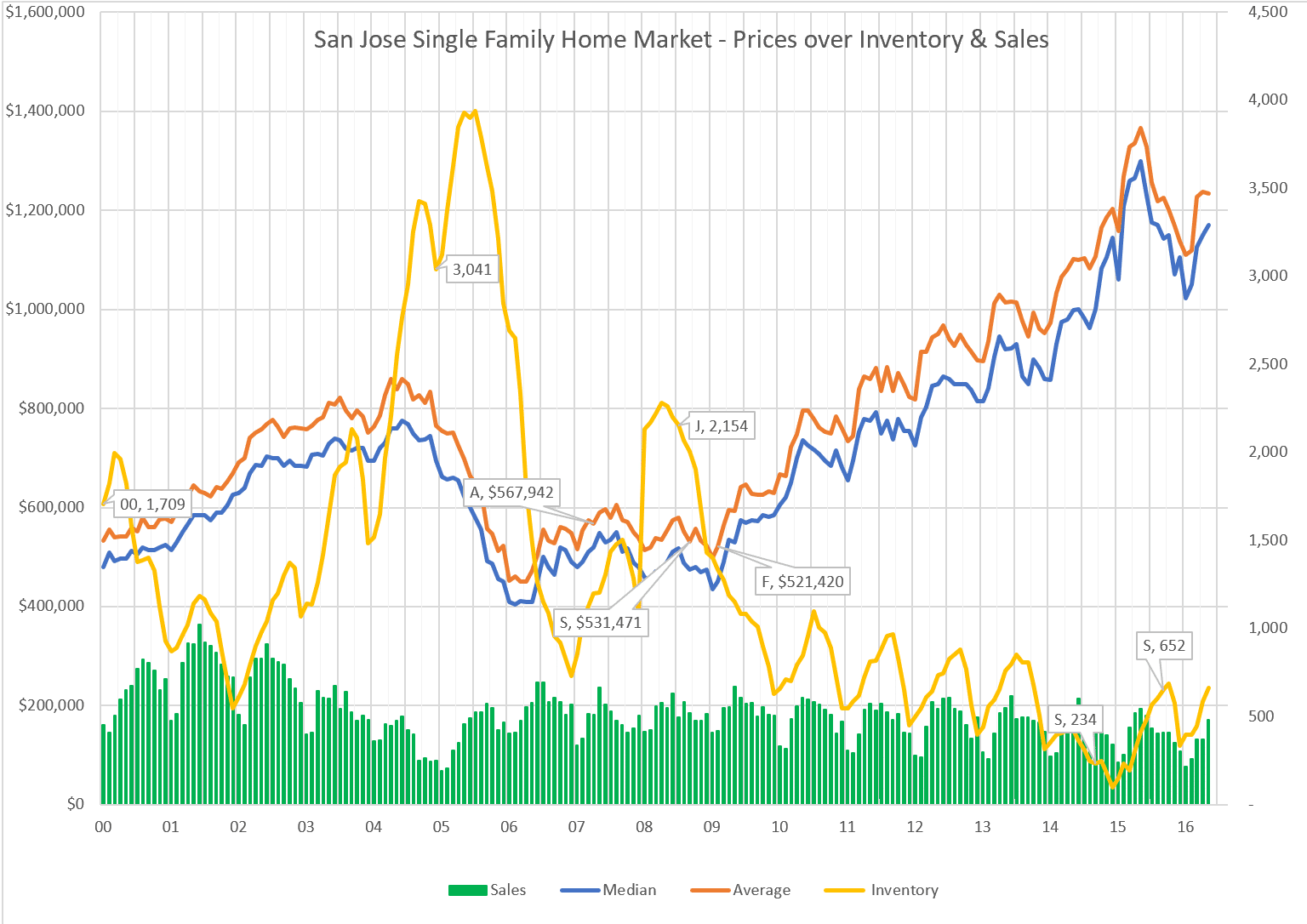 San Jose market trends June 2019