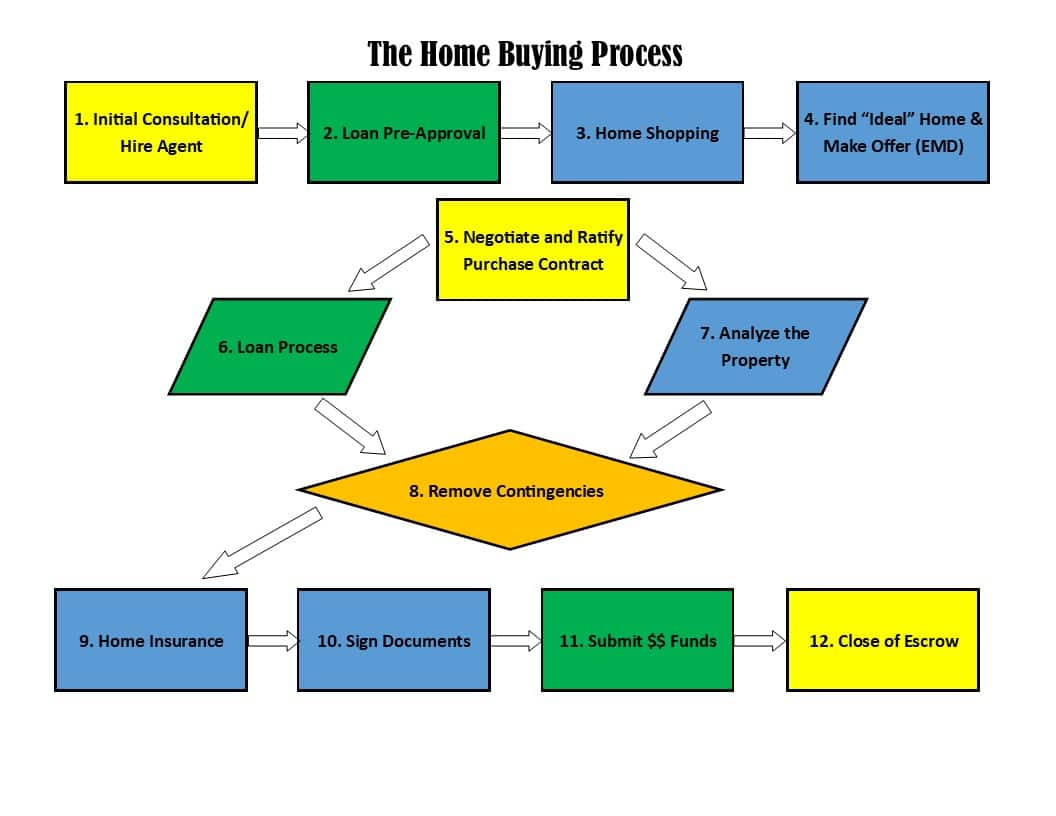 home buyer process flow chart IMAGE