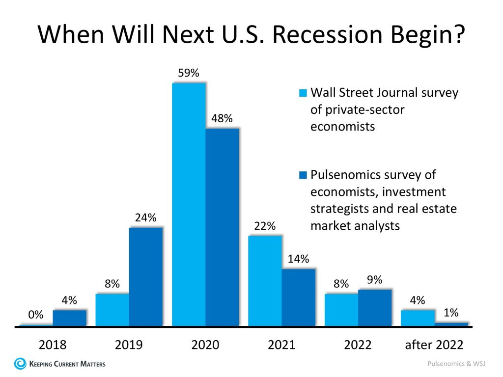 next recession forecast 2019