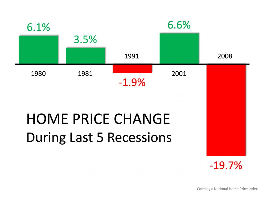 recession housing national chart