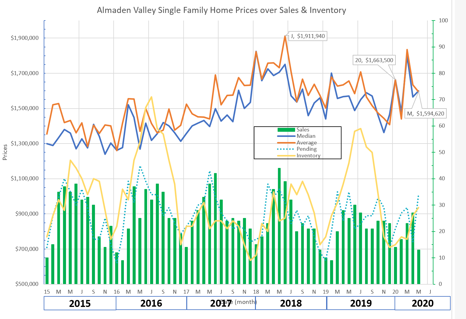 Almaden Valley real estate market trends graph May 2020
