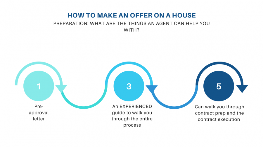 , How to Make an Offer on a House