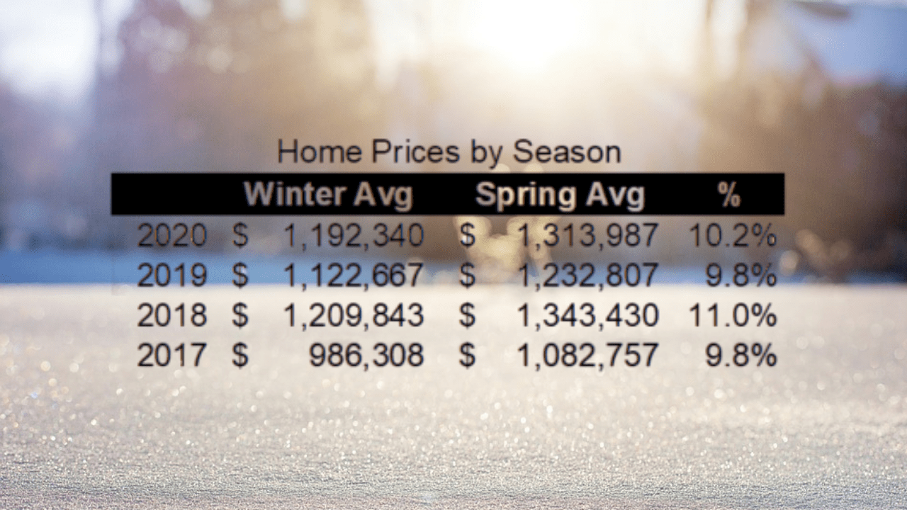 When is The Best Time To Buy a House in California?, When is The Best Time To Buy a House in California?