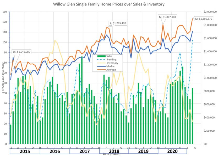 Willow Glen Real Estate Market Trends, Willow Glen Real Estate Market Trends